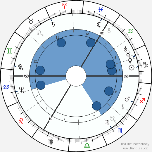 Jean-Pierre Aumont wikipedie, horoscope, astrology, instagram