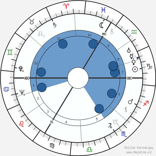 Jean-Pierre Aumont wikipedie, horoscope, astrology, instagram