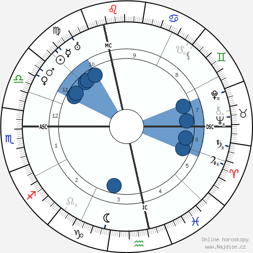 Jean-Pierre Esteva wikipedie, horoscope, astrology, instagram