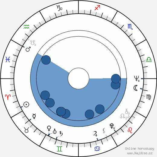Jean-Pierre Gorin wikipedie, horoscope, astrology, instagram