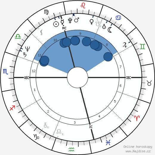 Jean-Pierre Jeunet wikipedie, horoscope, astrology, instagram