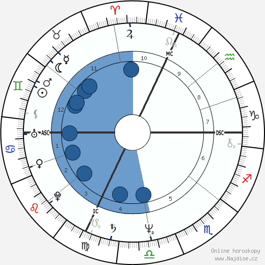 Jean-Pierre Luminet wikipedie, horoscope, astrology, instagram