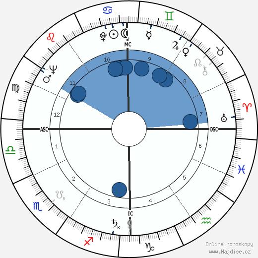 Jean-Pierre Mocky wikipedie, horoscope, astrology, instagram