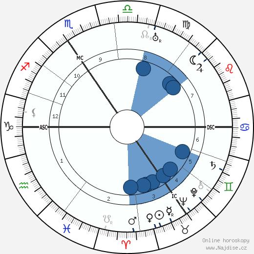 Jean Prouvost wikipedie, horoscope, astrology, instagram