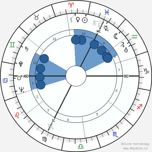 Jean Raffarin wikipedie, horoscope, astrology, instagram