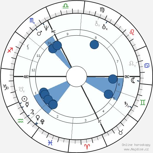 Jean Reboul wikipedie, horoscope, astrology, instagram