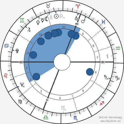 Jean Rochefort wikipedie, horoscope, astrology, instagram