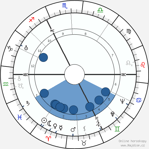 Jean Sablon wikipedie, horoscope, astrology, instagram