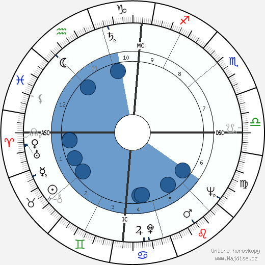 Jean Salusse wikipedie, horoscope, astrology, instagram