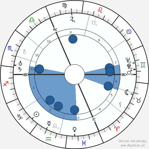 Jean Sarment wikipedie, horoscope, astrology, instagram