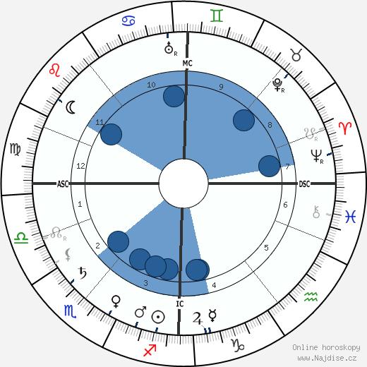 Jean Sibelius wikipedie, horoscope, astrology, instagram