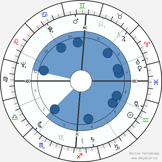 Jean Simmons wikipedie, horoscope, astrology, instagram