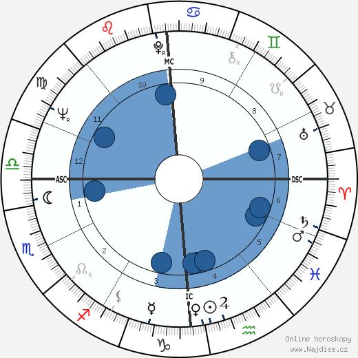 Jean Taillandier wikipedie, horoscope, astrology, instagram