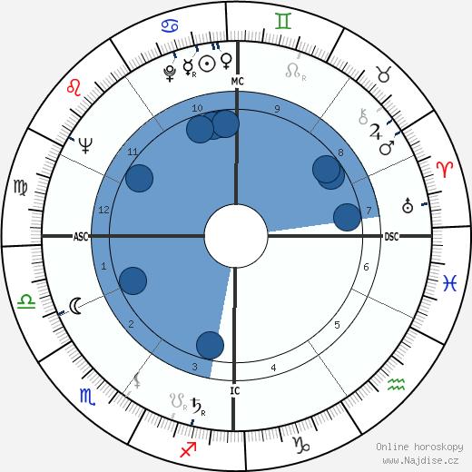 Jean Uhl wikipedie, horoscope, astrology, instagram
