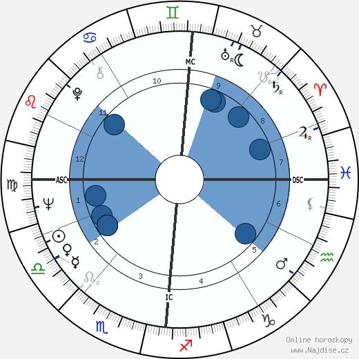 Jean Vallée wikipedie, horoscope, astrology, instagram