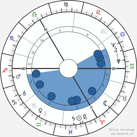 Jean van Houtte wikipedie, horoscope, astrology, instagram