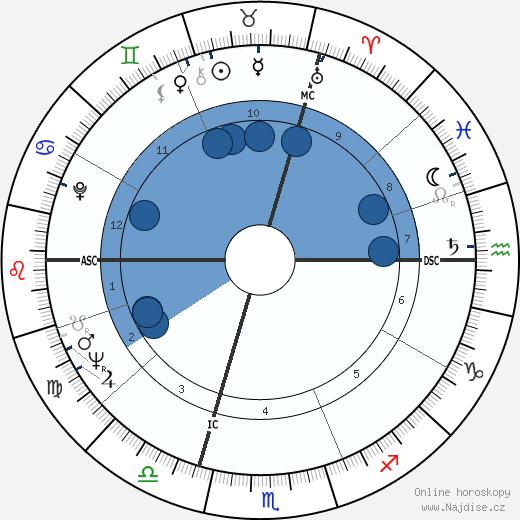 Jean Vautrin wikipedie, horoscope, astrology, instagram
