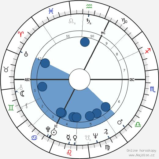 Jean Yanne wikipedie, horoscope, astrology, instagram