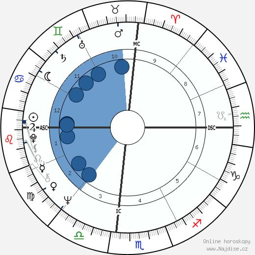 Jean wikipedie, horoscope, astrology, instagram