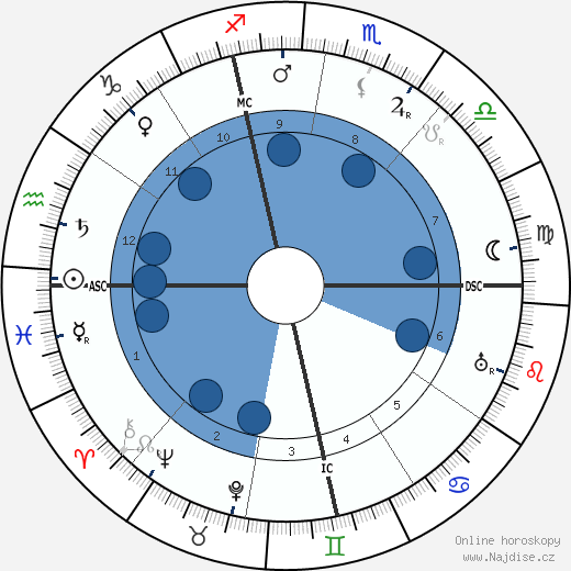 Jeanne Calment wikipedie, horoscope, astrology, instagram