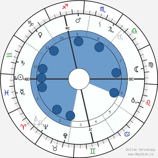 Jeanne Calment wikipedie, horoscope, astrology, instagram