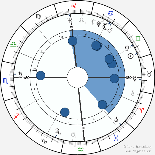 Jeanne Crain wikipedie, horoscope, astrology, instagram