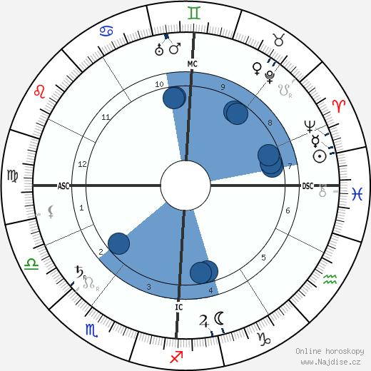 Jeanne d'Alcy wikipedie, horoscope, astrology, instagram