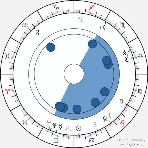 Jeanne Eagels wikipedie, horoscope, astrology, instagram