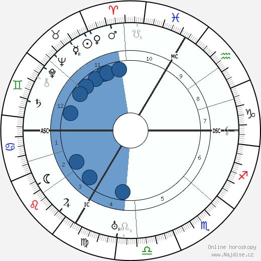Jeanne Fusier-Gir wikipedie, horoscope, astrology, instagram