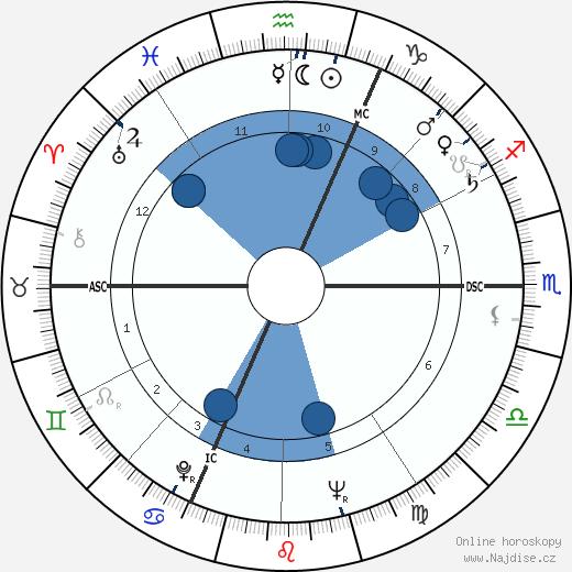 Jeanne Moreau wikipedie, horoscope, astrology, instagram