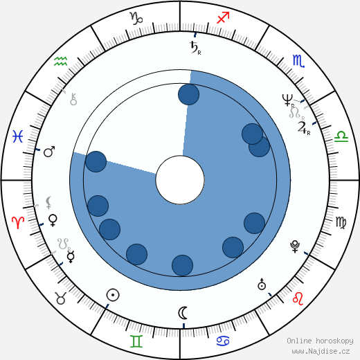 Jefery Levy wikipedie, horoscope, astrology, instagram