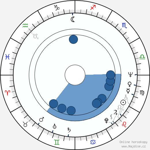 Jeff Bleckner wikipedie, horoscope, astrology, instagram