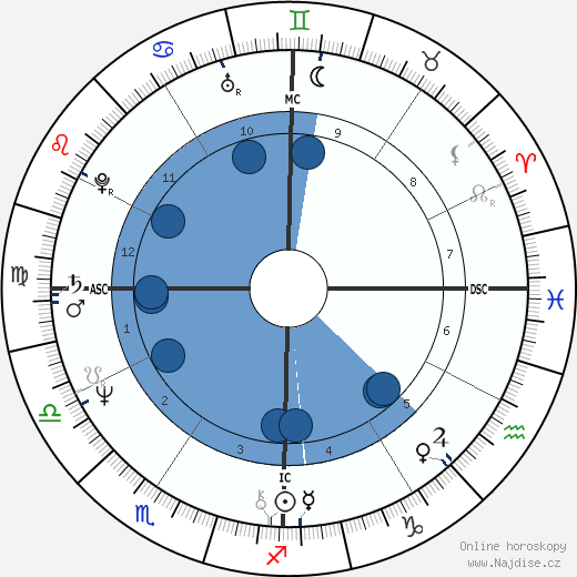 Jeff Bridges wikipedie, horoscope, astrology, instagram