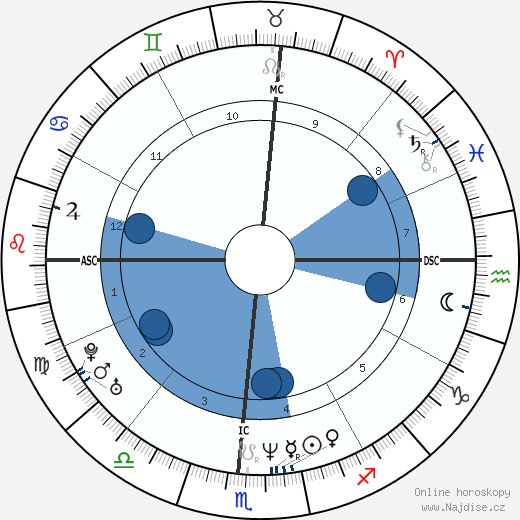 Jeff Buckley wikipedie, horoscope, astrology, instagram