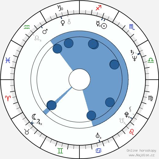 Jeff Fahey wikipedie, horoscope, astrology, instagram