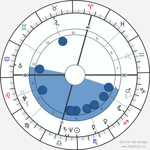 Jeff Goldblum wikipedie, horoscope, astrology, instagram