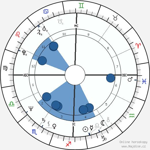 Jeff Little wikipedie, horoscope, astrology, instagram