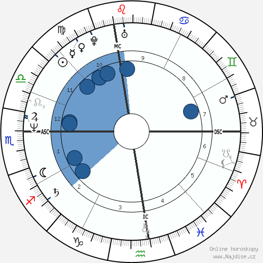 Jeffrey Coombs wikipedie, horoscope, astrology, instagram