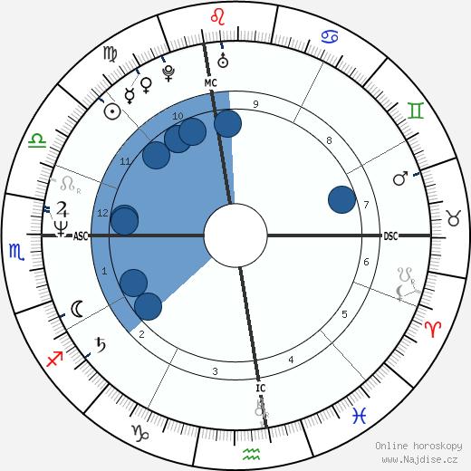 Jeffrey Coombs wikipedie, horoscope, astrology, instagram