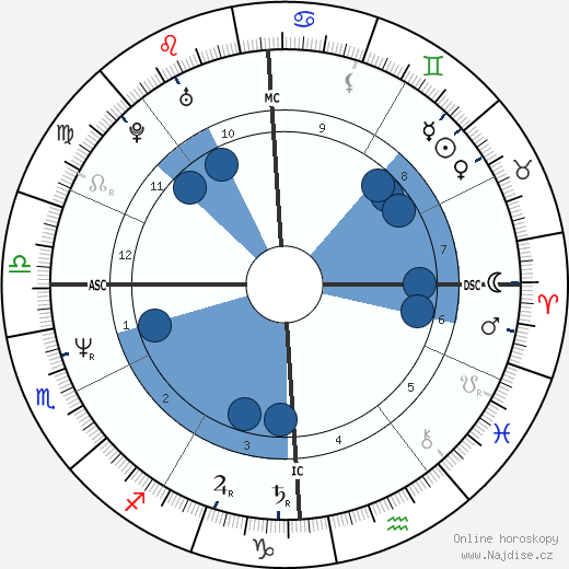 Jeffrey Dahmer wikipedie, horoscope, astrology, instagram