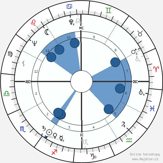 Jeffrey Hunter wikipedie, horoscope, astrology, instagram