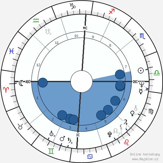 Jeffrey MacDonald wikipedie, horoscope, astrology, instagram