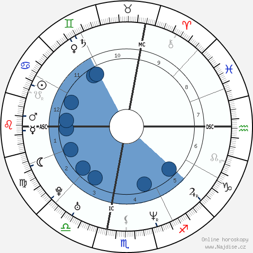 Jeffrey Pagaduan wikipedie, horoscope, astrology, instagram