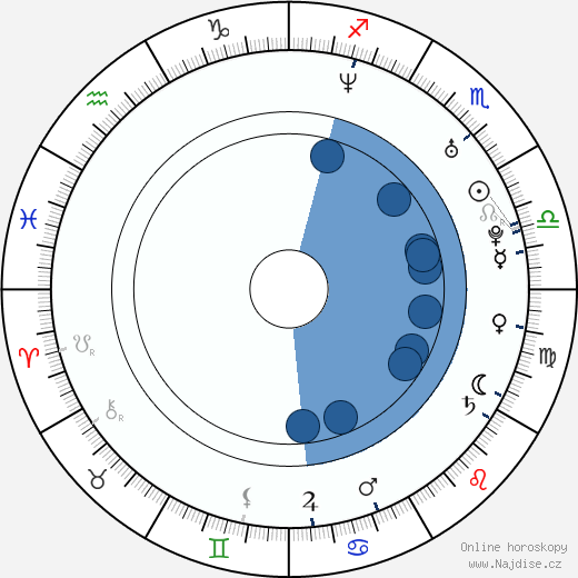 Jegor Berojev wikipedie, horoscope, astrology, instagram