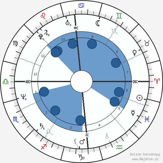 Jegor Timurovič Gajdar wikipedie, horoscope, astrology, instagram