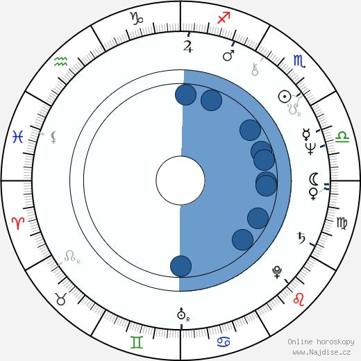 Jelena Drapeko wikipedie, horoscope, astrology, instagram