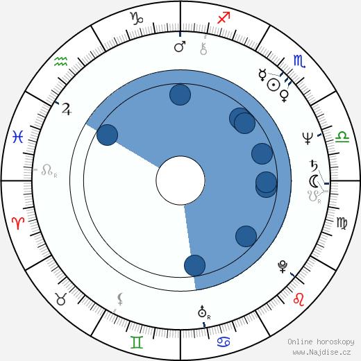 Jelena Šebestová-Juklová wikipedie, horoscope, astrology, instagram