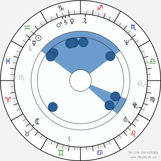 Jenette Goldstein wikipedie, horoscope, astrology, instagram