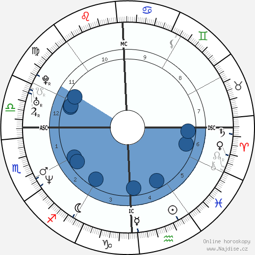 Jennifer Aniston wikipedie, horoscope, astrology, instagram