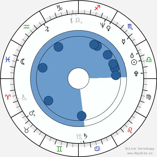 Jennifer Aspen wikipedie, horoscope, astrology, instagram
